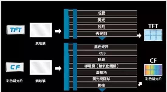 TFT-LCD制造主制程