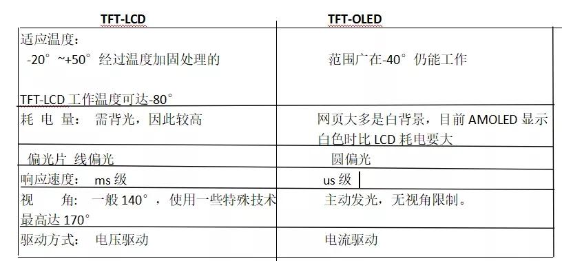 TFT-LCD与TFT-OLED的技术对比
